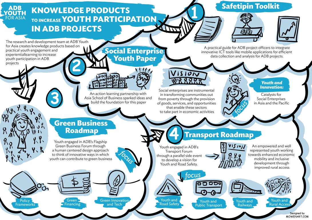 knowledge-product